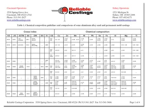 Alloy Conversion Chart Reliable Castings